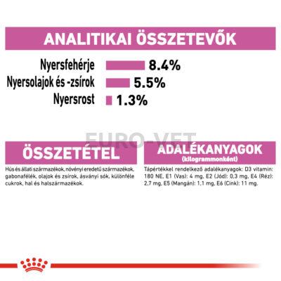ROYAL CANIN RELAX CARE - ALUTASAKOS ELEDEL VÁLTOZÁSOKHOZ VALÓ ALKALMAZKODÁS SEGÍTÉSÉRE KUTYÁK RÉSZÉRE 0,085 kg