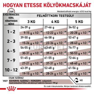 GASTRO INTESTINAL KITTEN - SZÁRAZ GYÓGYTÁP KÖLYÖK MACSKÁK RÉSZÉRE, EMÉSZTÉSI PROBLÉMÁK CSÖKKENTÉSÉRE  2 KG
