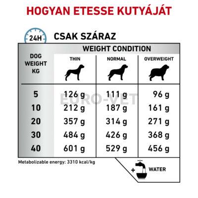 Royal Canin Sensitivity Control SC 21 NEW 14 kg