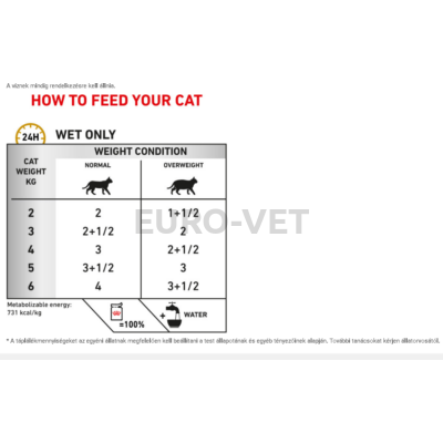 Royal Canin Urinary S/O Moderate Calorie - Pouch 100 g