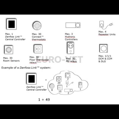 Mennyi Danfoss Link eszköz alkalmazható együtt